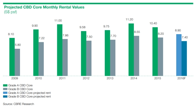 rental values 2009-2016