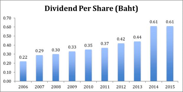 thaibev dividend 2006-2015