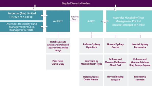 A-H trust structure