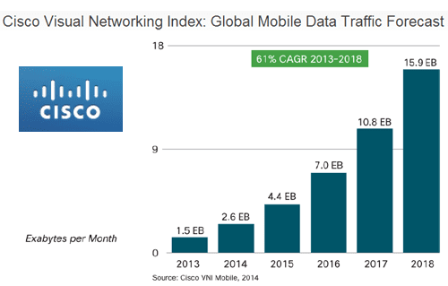 global mobile data