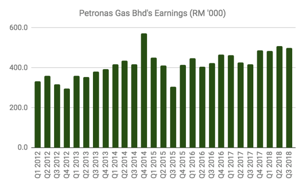12 things to know about PETRONAS Gas before you invest (updated 2019)