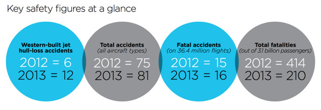A summary of data from ICAO's 2015 safety report