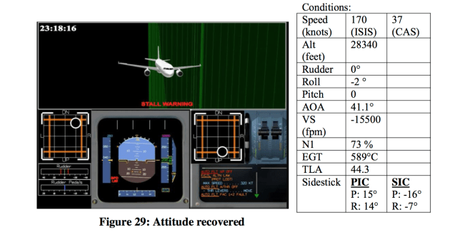 Less than 90 seconds after the initial upset, the A320 was descending over 15,000 feet per minute and the stall warning was activated. Notice the almost exact opposite sidestick inputs (NTSC Final Report)