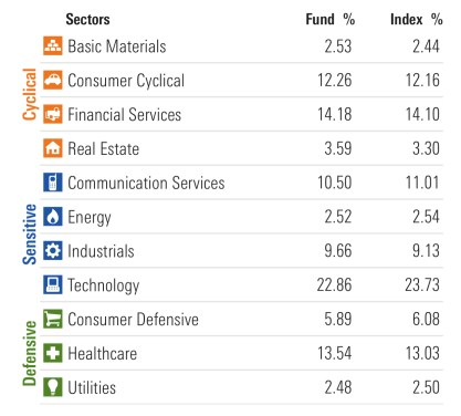 The 11 sectors of the U.S. stock market, by weight.