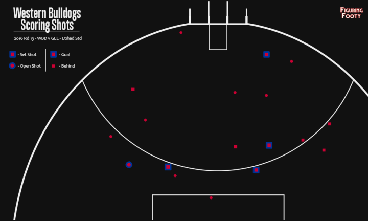 Scoring Shots Map for Western Bulldogs Geelong HT