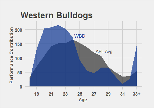 Age Performance Dist Bulldogs