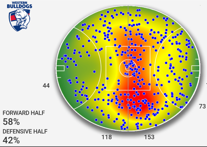 Bulldogs all possession heatmap prelim