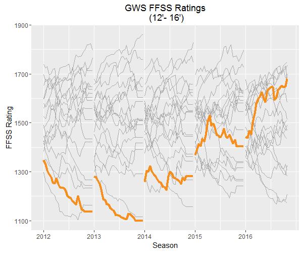 GWS FFSS Ratings