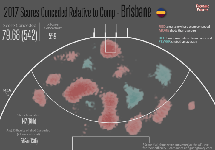 Defensive Relative Heatmap R5 2017 Brisbane