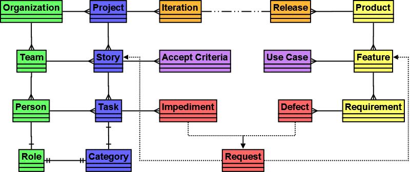 taskboard_conceptual_model