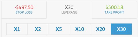 leverage trading eToro