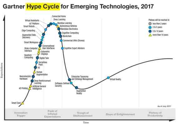 hypes and trends investments shares
