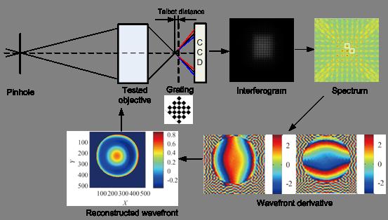 光電所在高數值孔徑物鏡波像差測量技術研究中取得進展