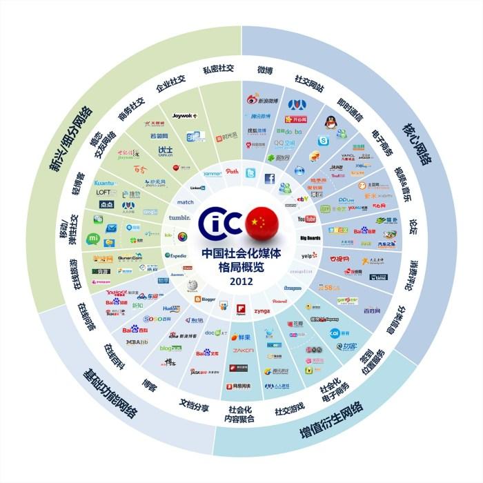 CIC2012年中国社会化媒体格局概览