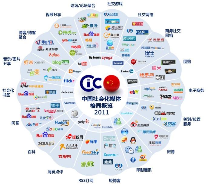 CIC2011年中国社会化媒体格局概览