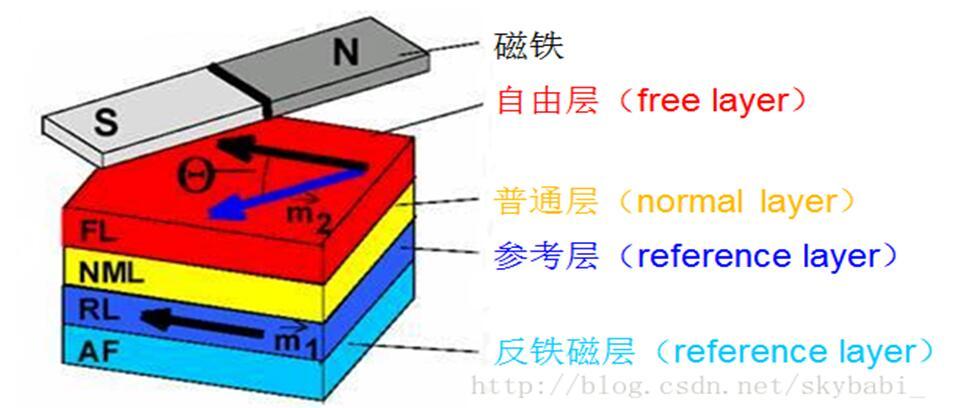 什么是巨磁電阻效應_巨磁電阻效應的應用介紹 - 電子發燒友網