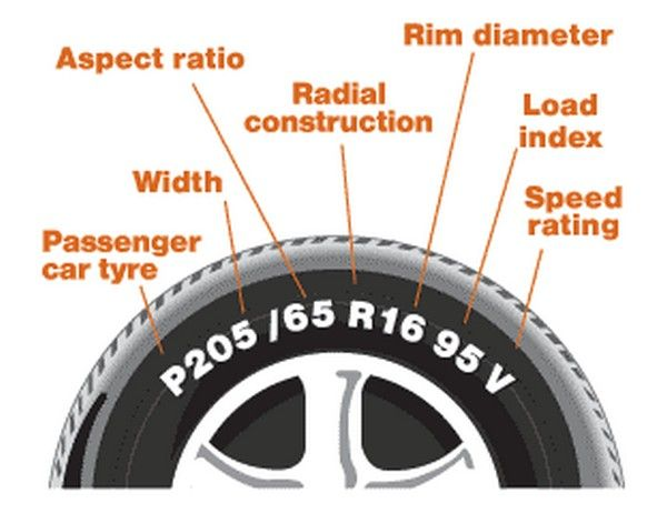The car tyre marking