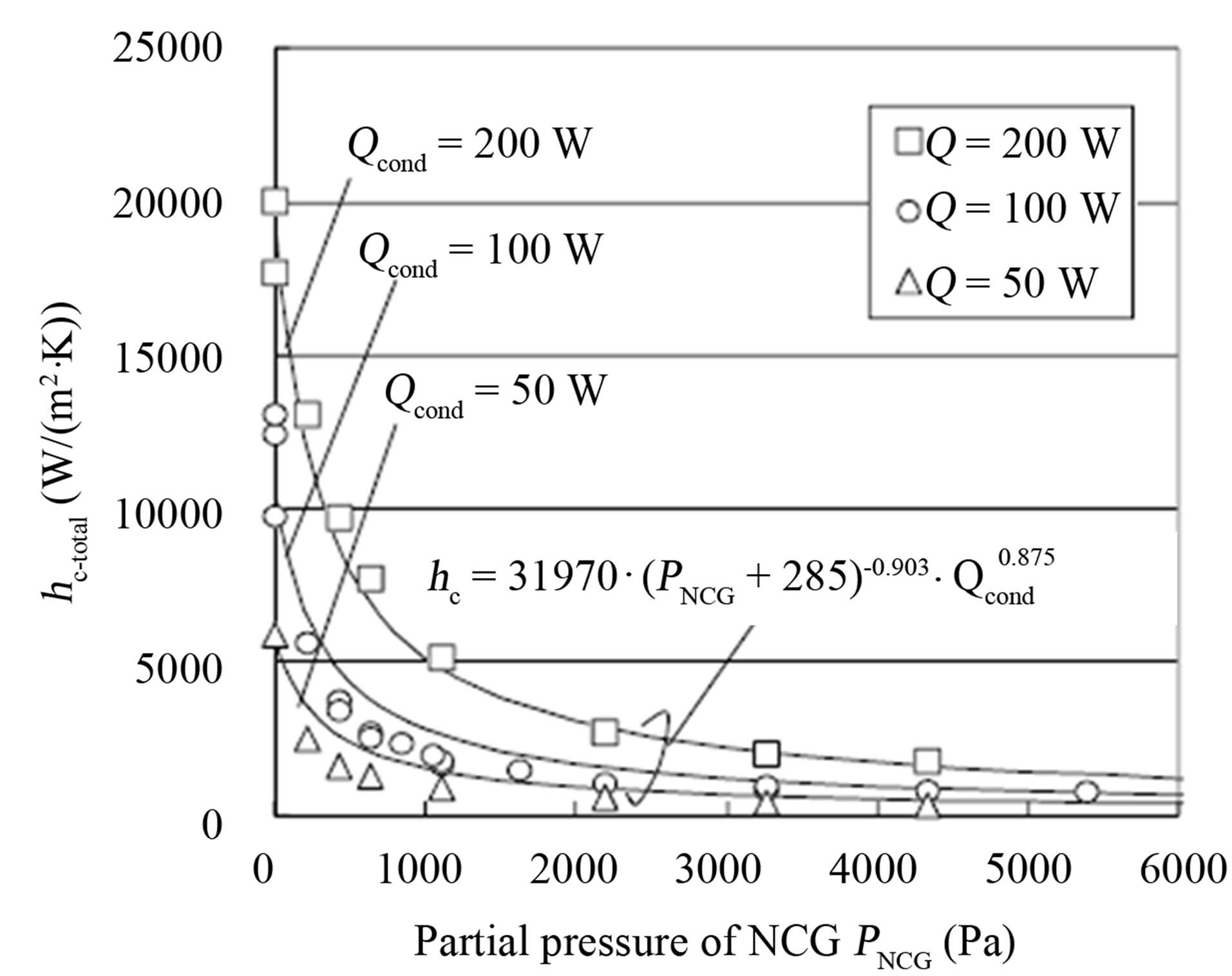 Partial Gas Equation Pressure