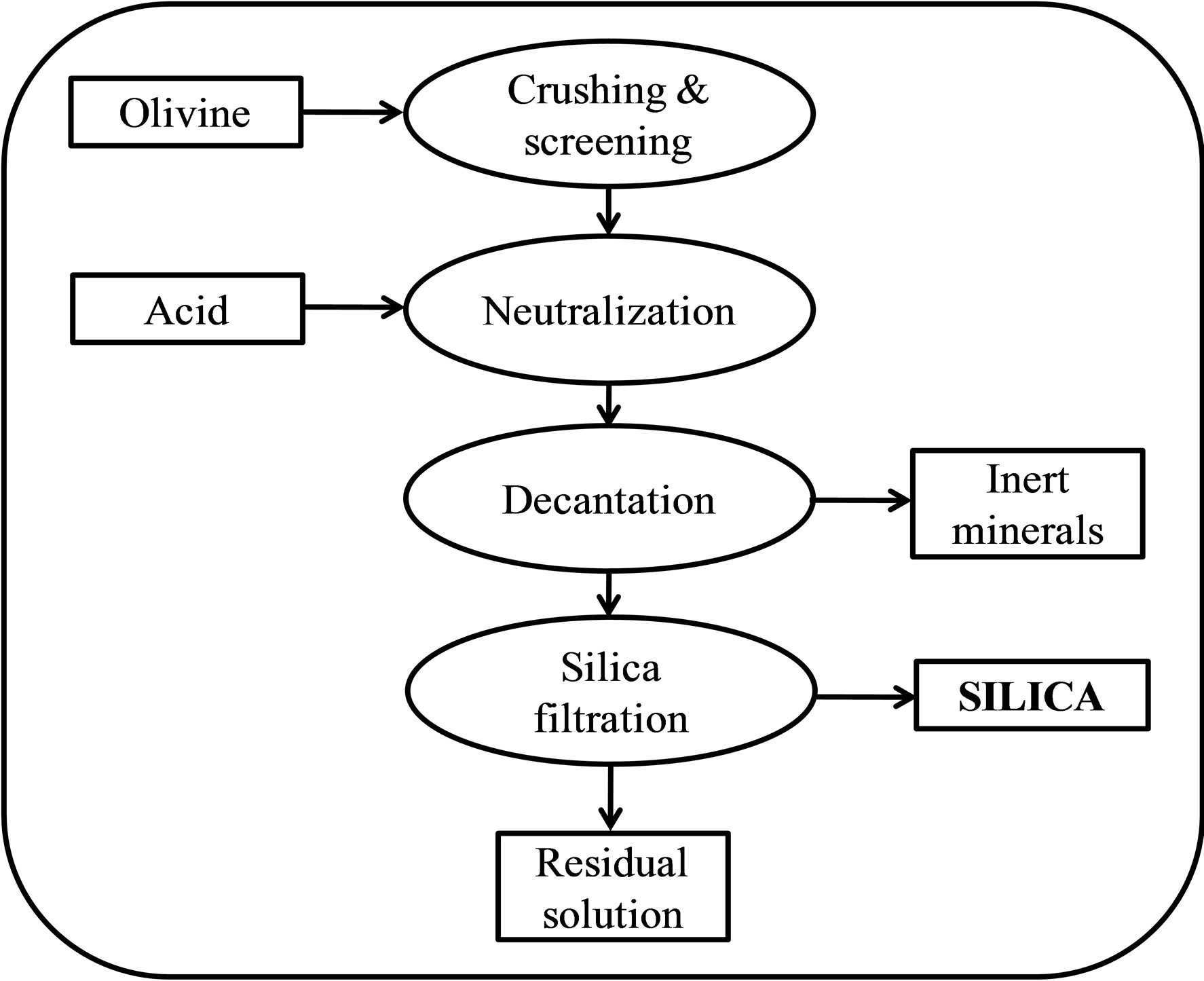 Synthesis Of A Green Nano Silica Material Using