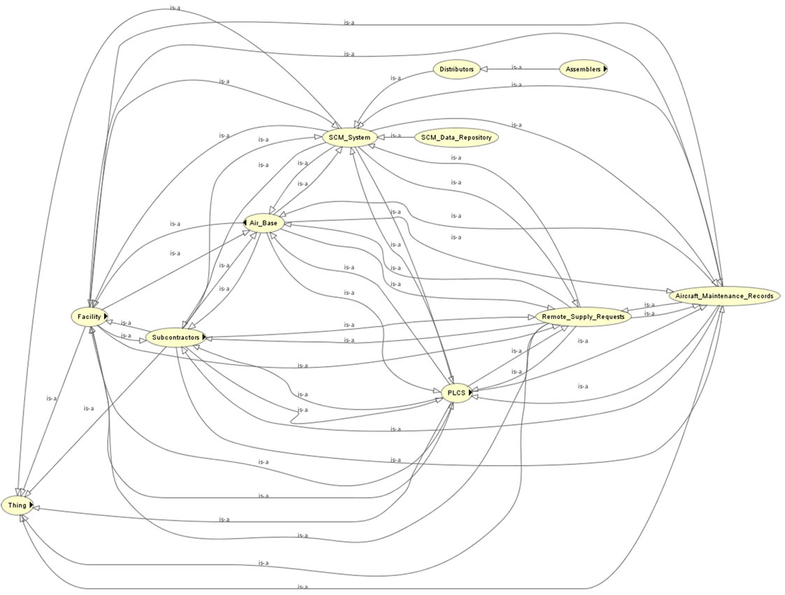 Enterprise Architecture Ontology For Supply