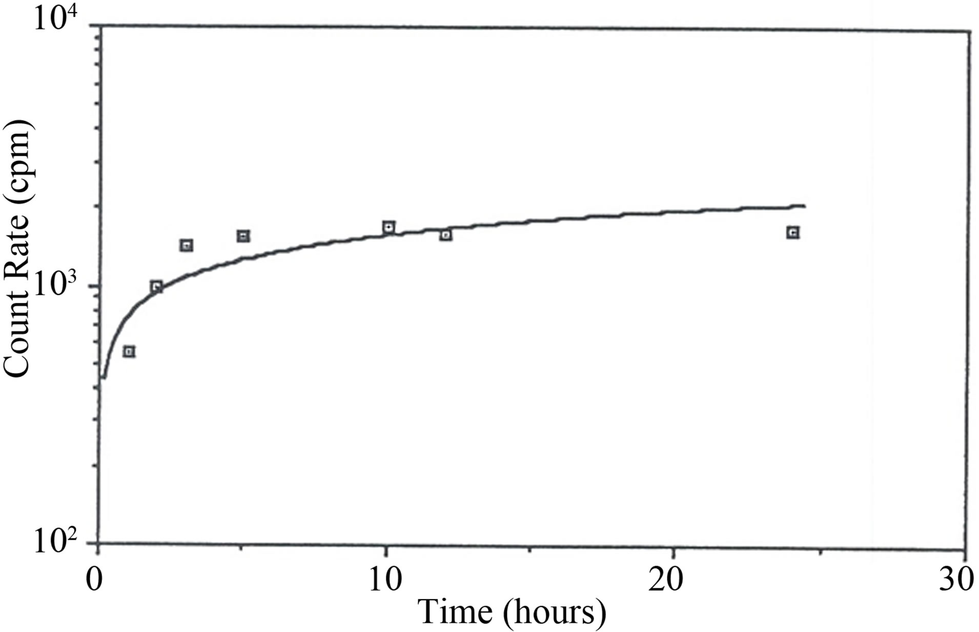 Treatment Of Radon Rich Bottled Water By Granular Activated Carbon Adsorption Method