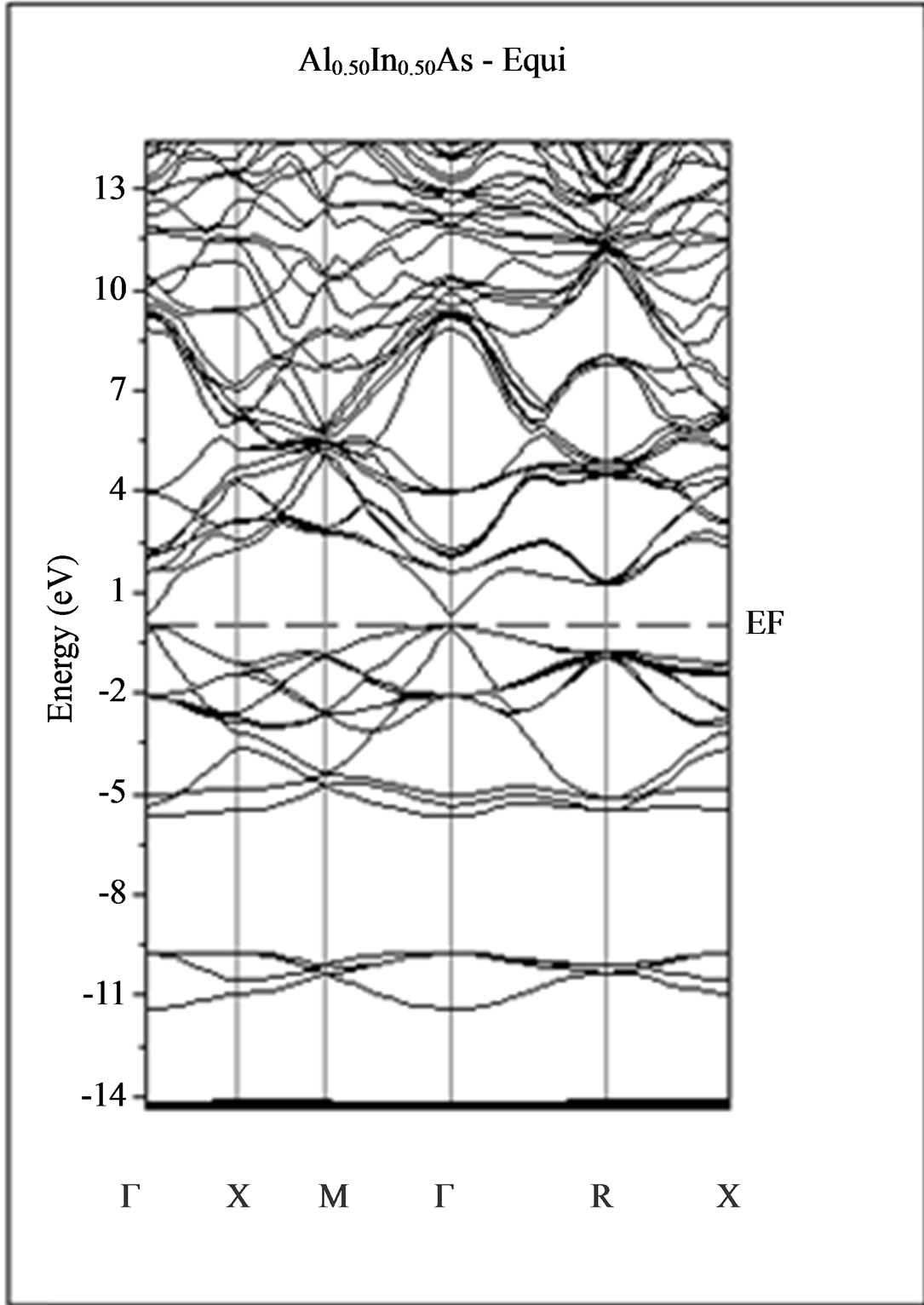 Ab Initio Calculations Study Of Structural And Electronic Properties Of Ternary Alloy Al X In 1 X As