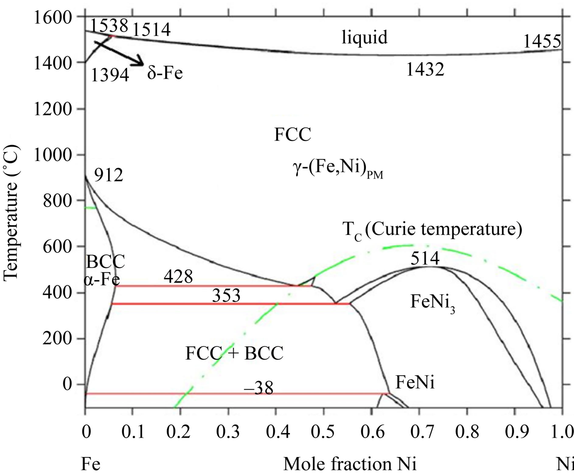 Phase Diagram Of The Fe