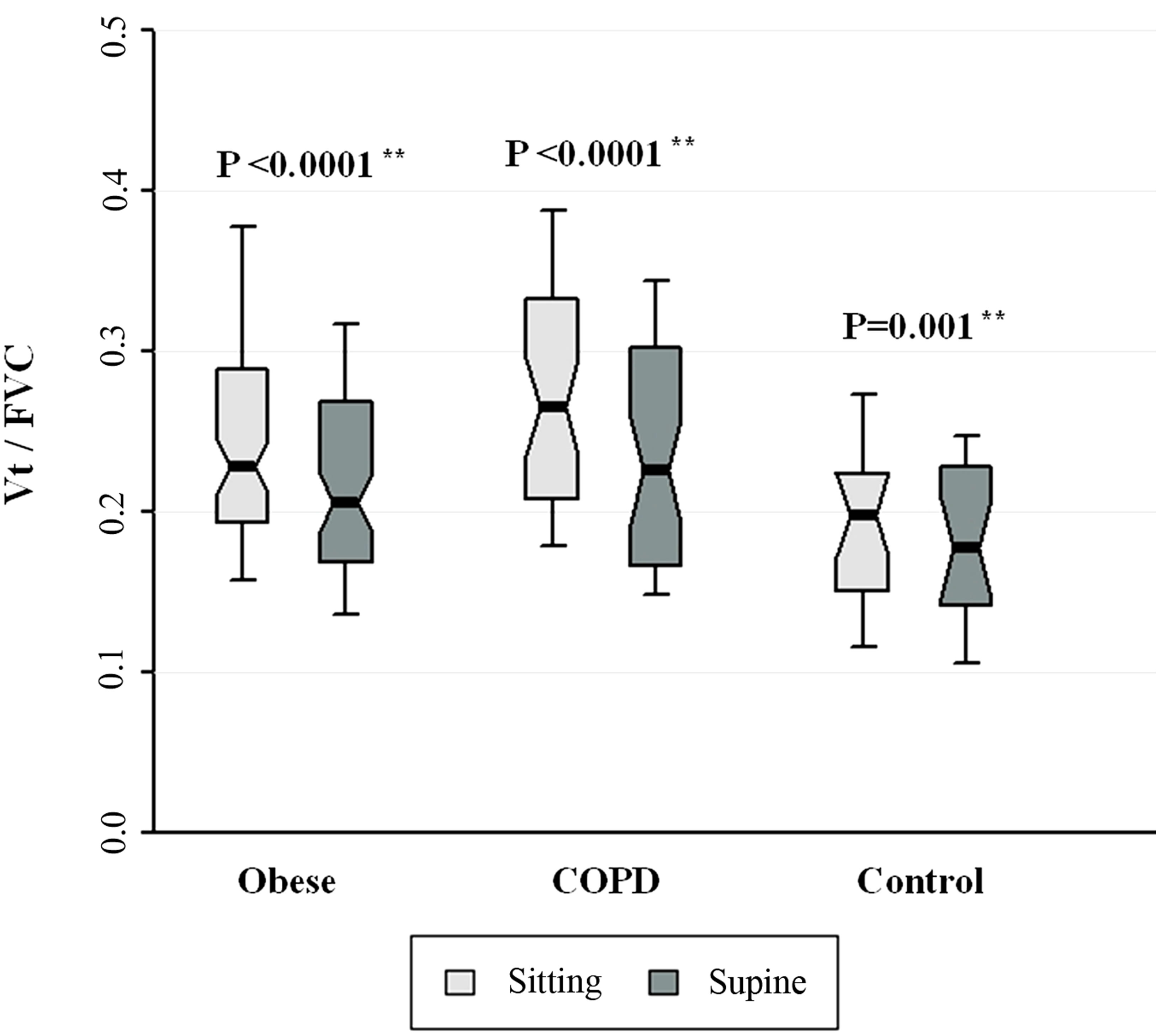Breathing Intolerance Index In Copd And Obesity A Comparative Observational Study