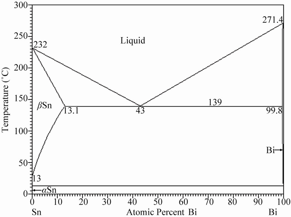 Effect Of Antimony Additions On Corrosion And Mechanical