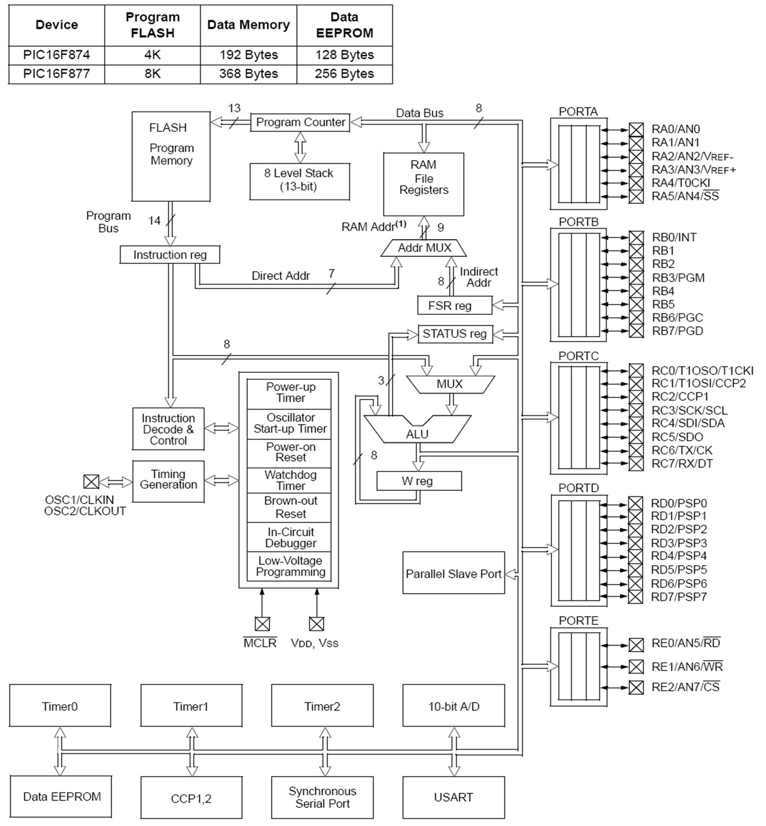 Pic Microcontroller 16f877 Block Diagram Explanation