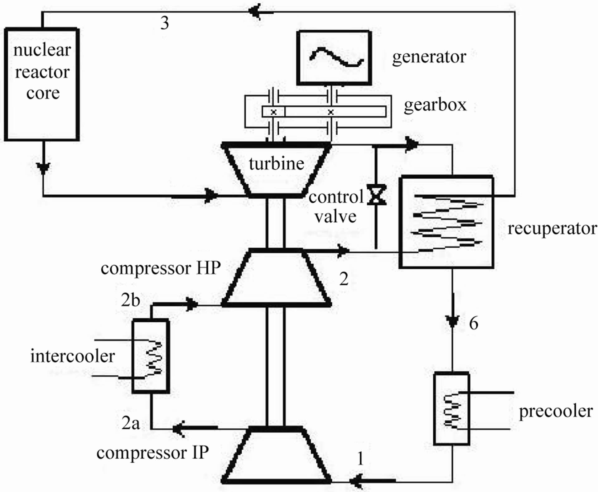 Gearbox Scheme In High Temperature Reactor Helium Gas