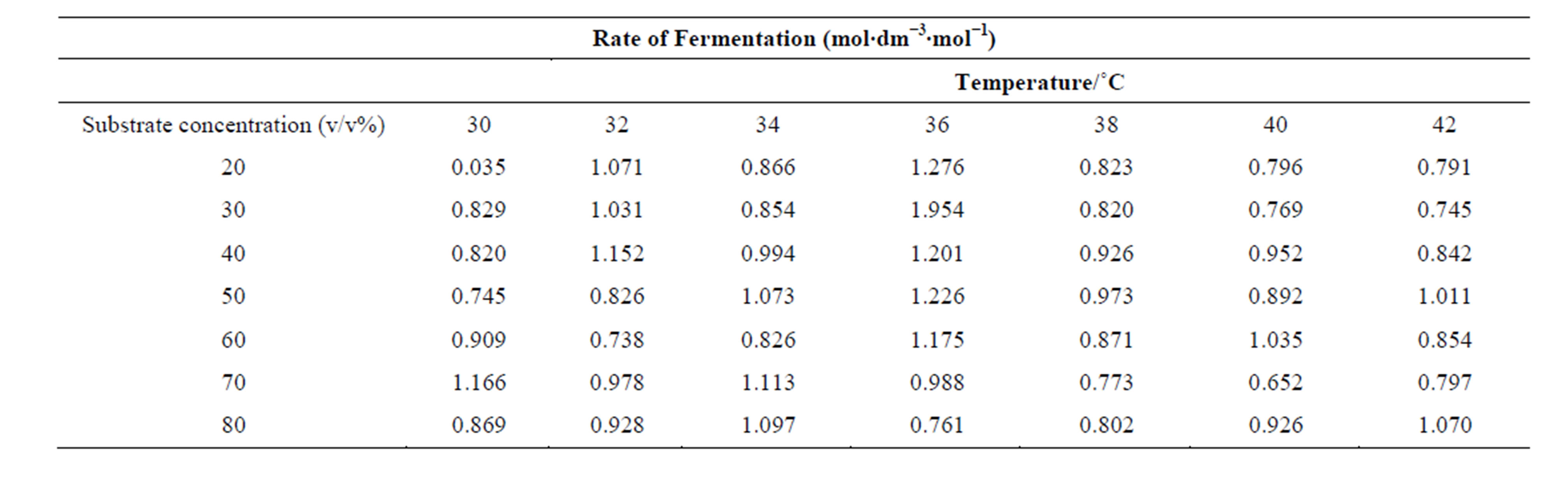 Thermodynamic Characterization Of Saccharomyces Cerevisiae