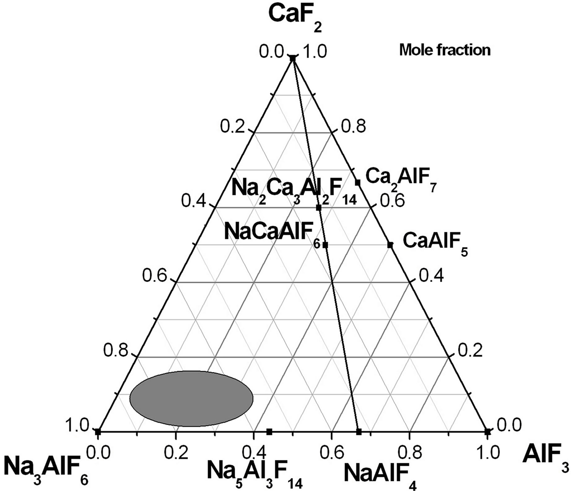 Thermal Transformations In The System Naf Caf 2 Alf 3 And