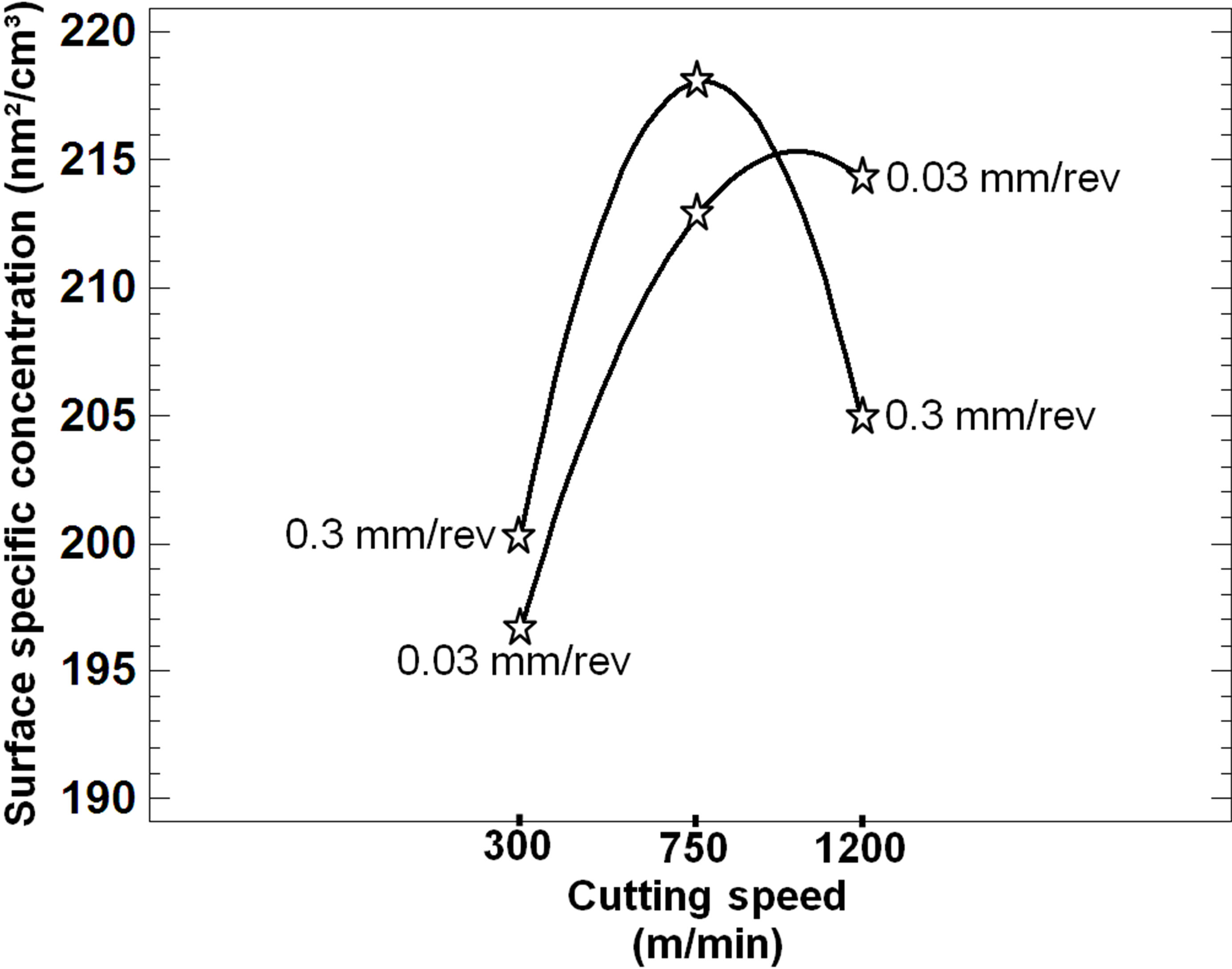 Effects Of Machining Conditions On Specific Surface Of Pm