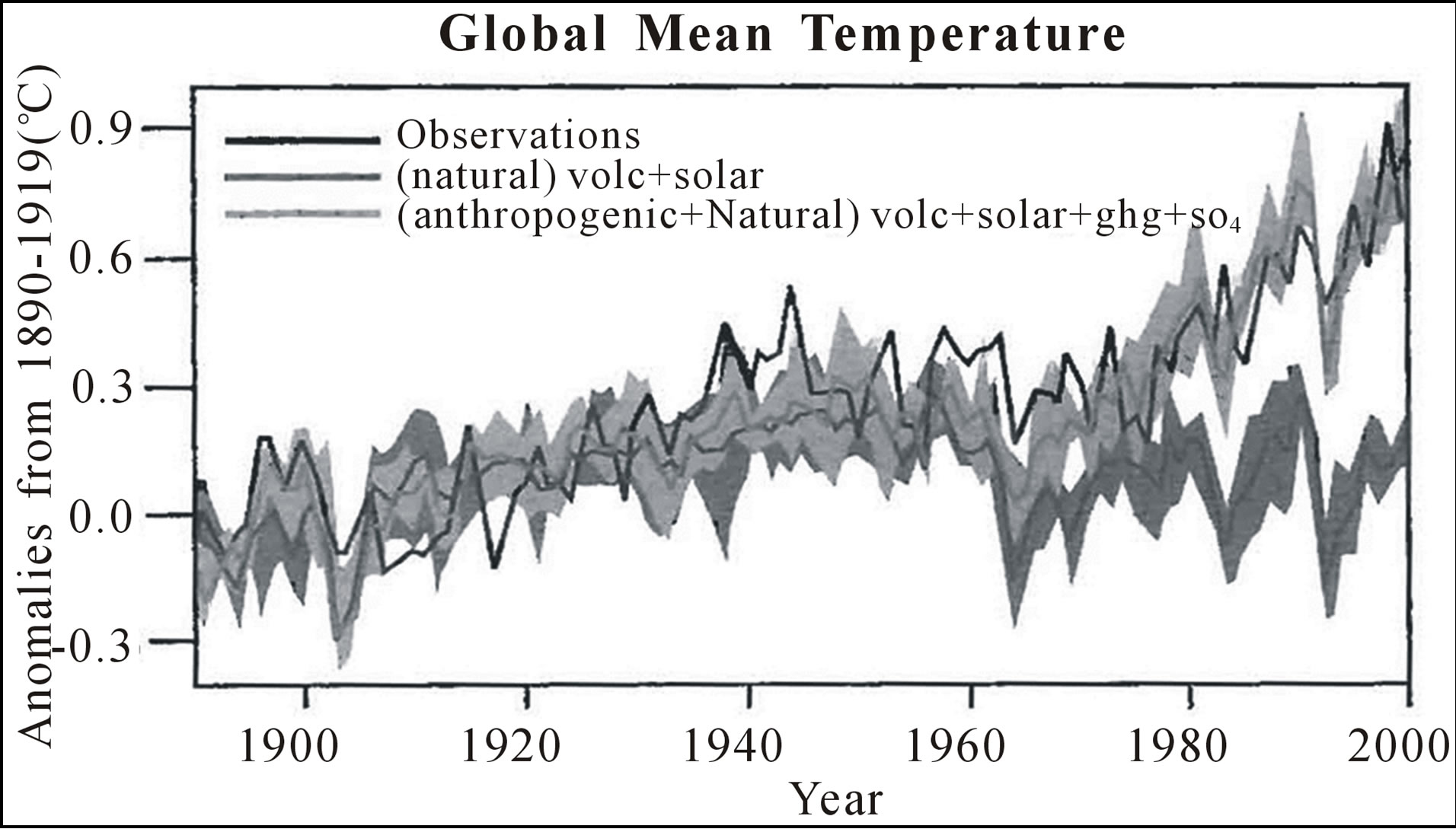 Weather Extremes From Anthropogenic Global Warming