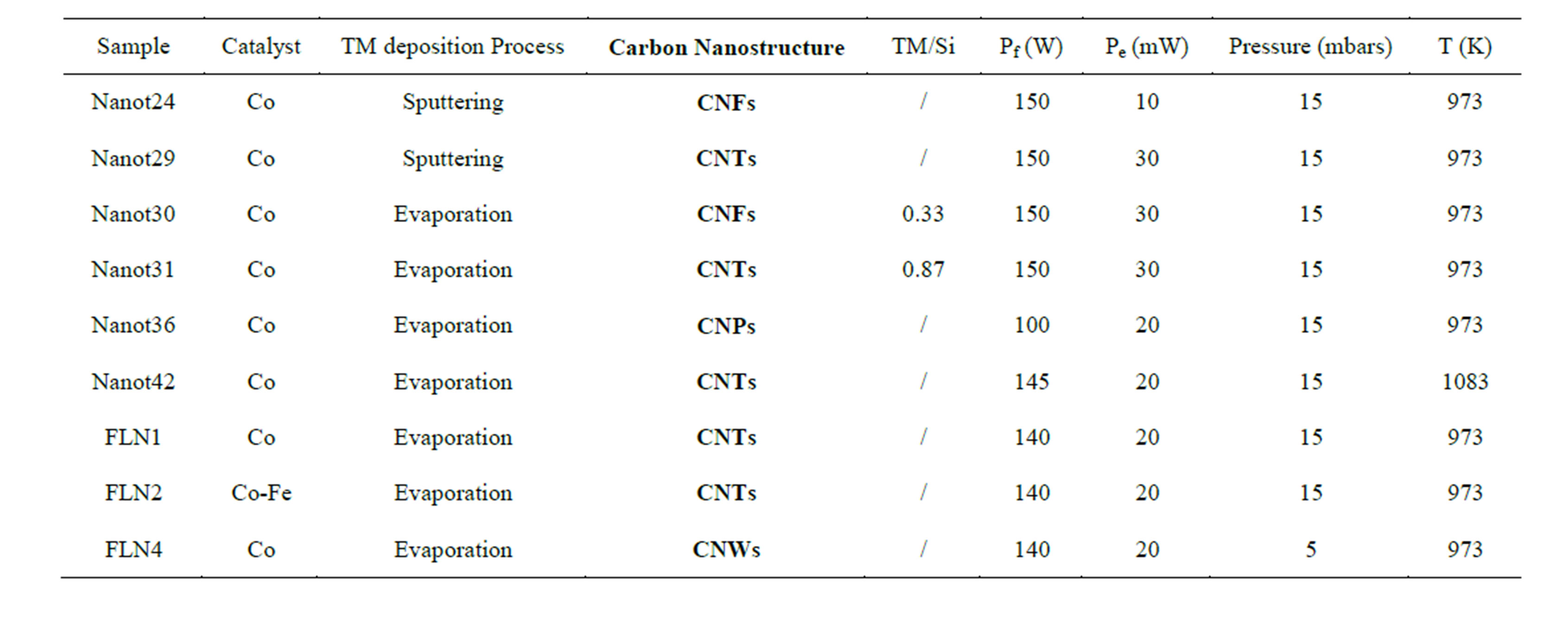 Curvature Hybridization And Contamination Of Carbon
