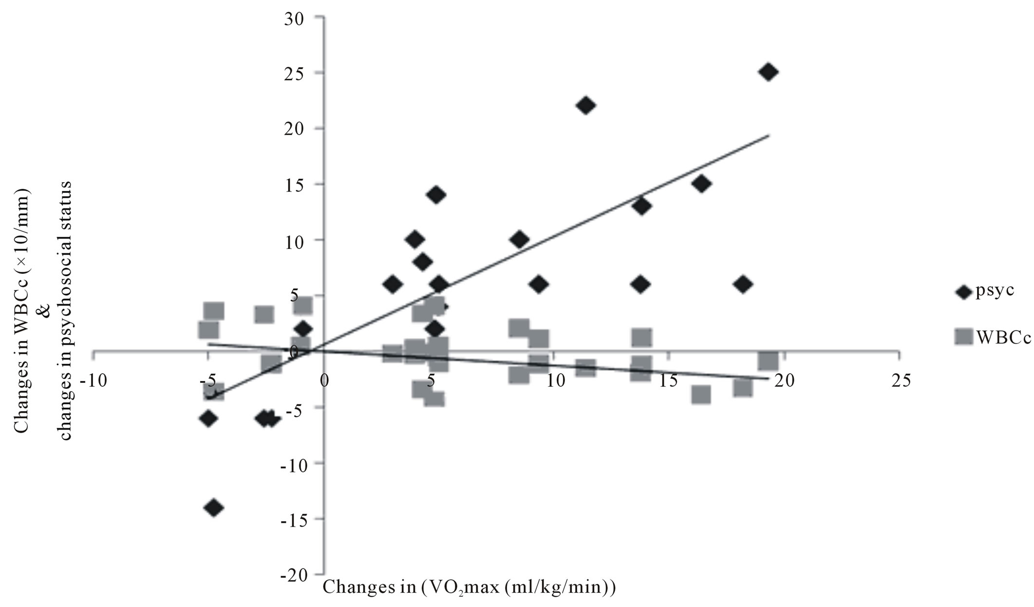 Effects And Correlates Of Continuous Training Programme On