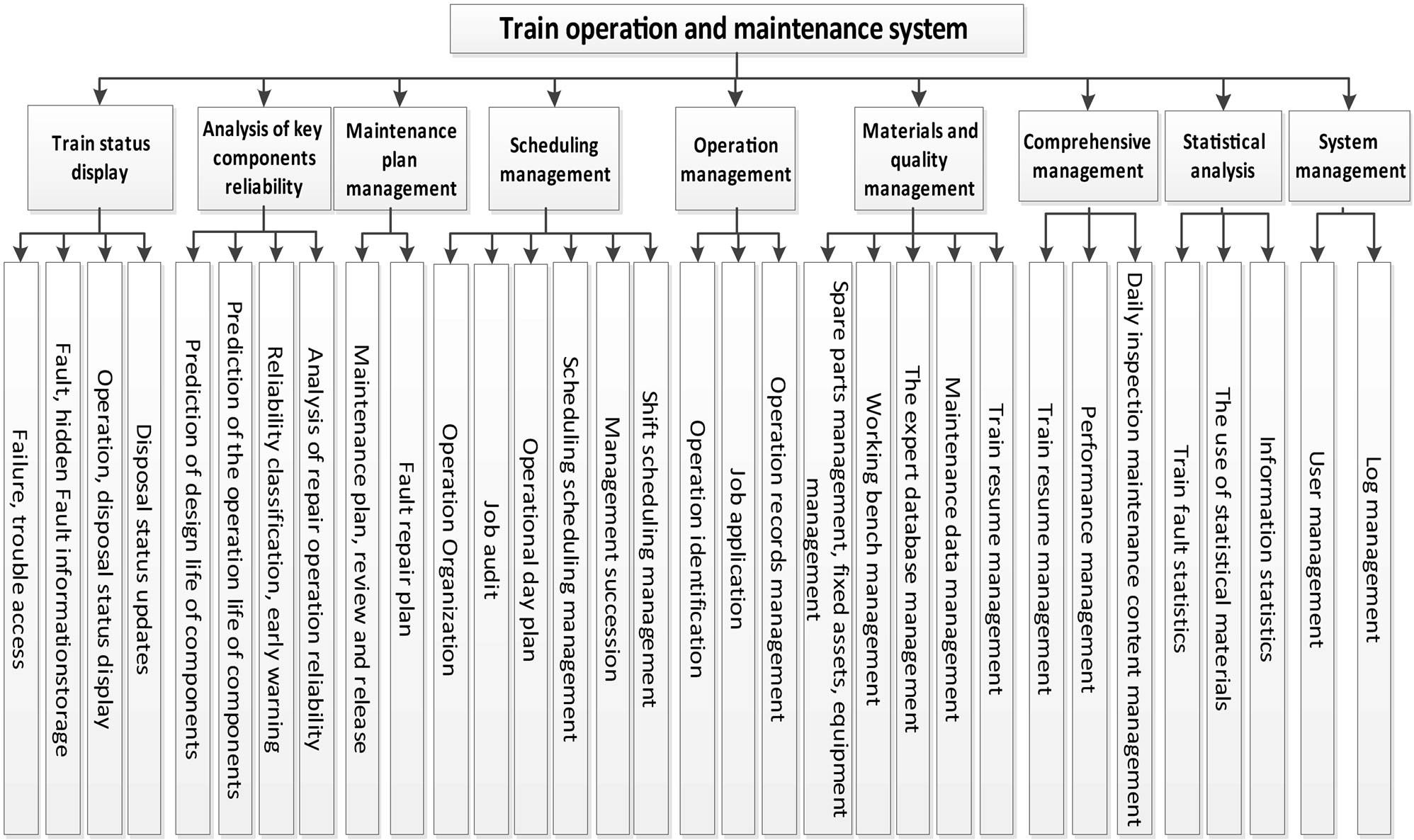 Soms A Subway Operation And Maintenance System Based On