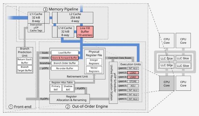 【企圖淡化嚴重程度?!新漏洞僅評為「中等」】 Intel 又有漏洞!!影響 2011 年至今年所有處理器 - 電腦領域 HKEPC ...
