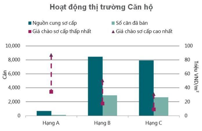 Biểu đồ hoạt động của thị trường căn hộ