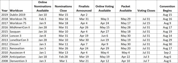 Historic Hugo Nominating, Voting, and Packet Dates