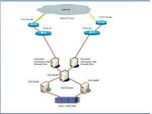 Active Directory diagram for MPLS