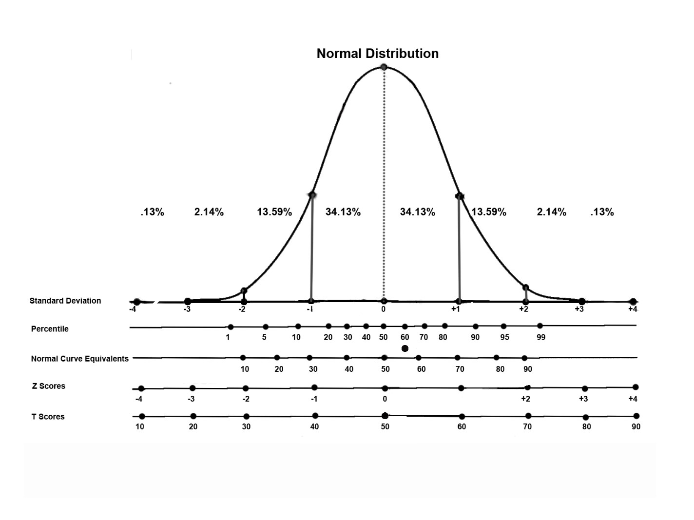 What Is The Difference Between Percentile And T Score