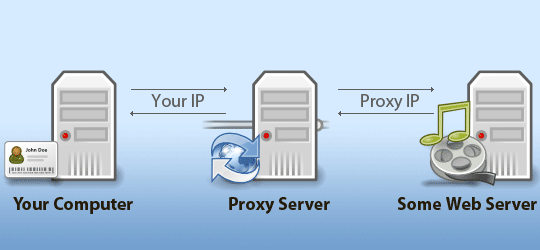 Buy Best Proxy For Rental- private proxy servers