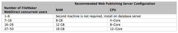 fig2: FMI Recommended Hardware Configurations for Server inc FileMaker WebDirect