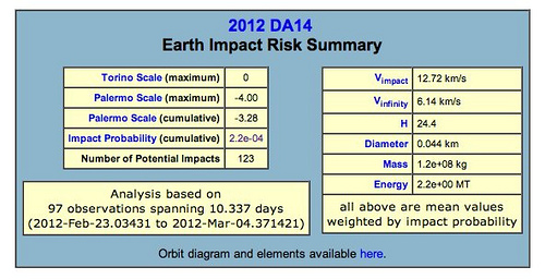 Confirmed by NASA: 200ft Asteroid to Hit Earth in 11 ...