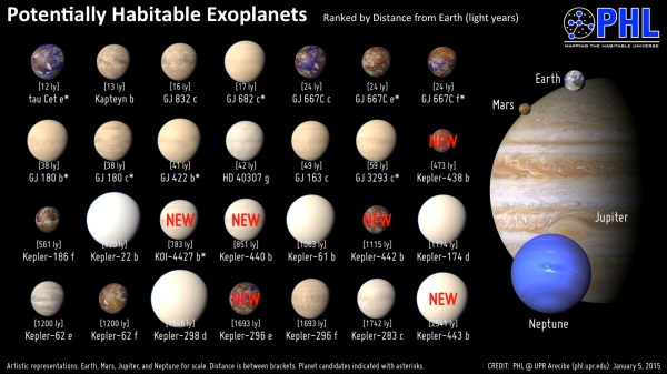 The Hill Star Map and Exoplanets - Part 2: Analysis and ...