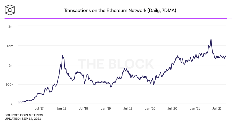 transactions on the ethereum network daily