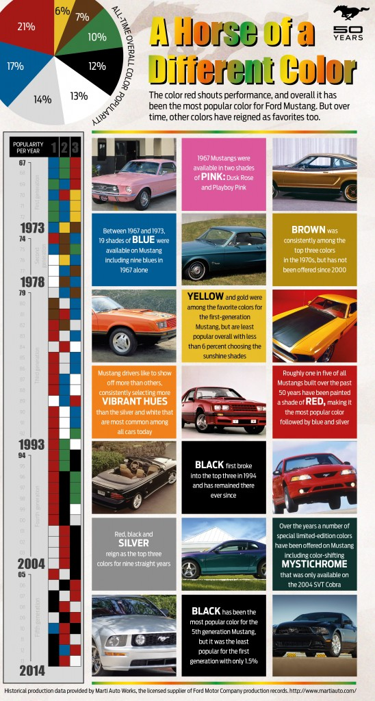 Top Ford Mustang Colors of All-time