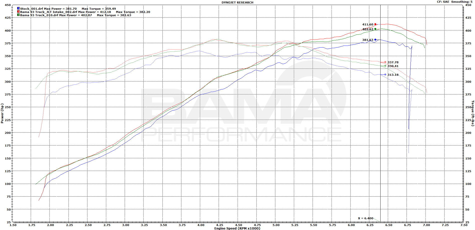 Video Bama Performance Makes Over 400rwhp Tuning A Stock